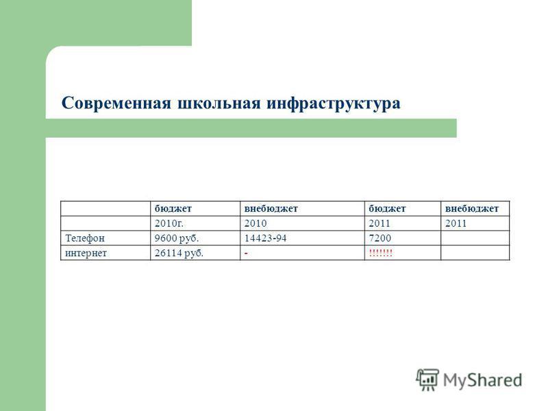 бюджетвнебюджетбюджетвнебюджет 2010 г.20102011 Телефон 9600 руб.14423-947200 интернет 26114 руб.-!!!!!!! Современная школьная инфраструктура