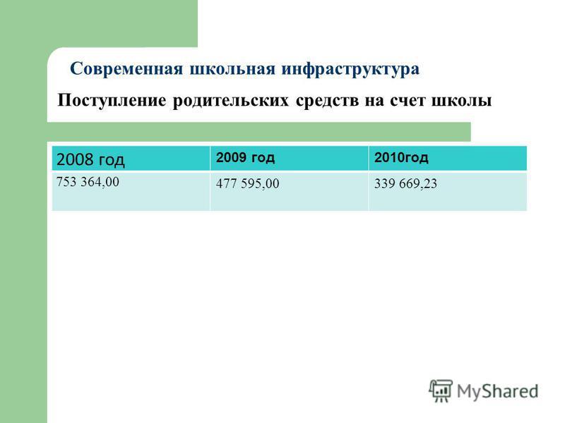 Поступление родительских средств на счет школы 2008 год 2009 год 2010 год 753 364,00 477 595,00339 669,23 Современная школьная инфраструктура