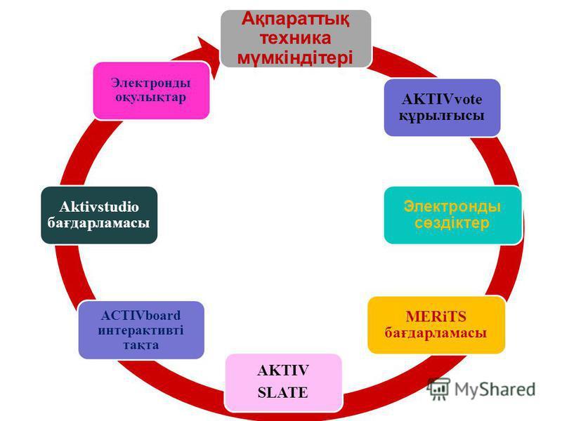 АKTIV SLATE AKTIVvote құрылғысы Электронды сөздіктер MERіTS бағдарламасы Ақпараттық техника мүмкіндітері ACTIVboard интерактивті тақта Aktivstudiо бағдарламасы Электронды оқулықтар