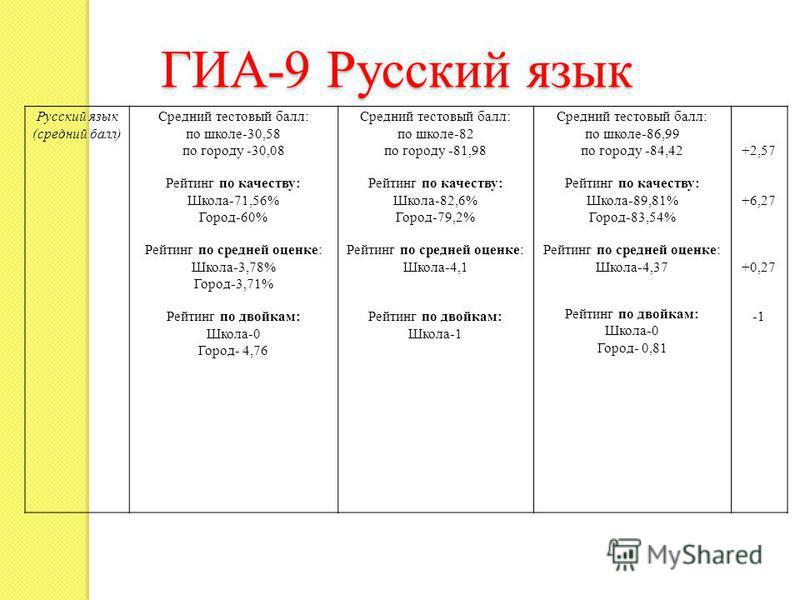 ГИА-9 Русский язык Русский язык (средний балл) Средний тестовый балл: по школе-30,58 по городу -30,08 Рейтинг по качеству: Школа-71,56% Город-60% Рейтинг по средней оценке: Школа-3,78% Город-3,71% Рейтинг по двойкам: Школа-0 Город- 4,76 Средний тесто