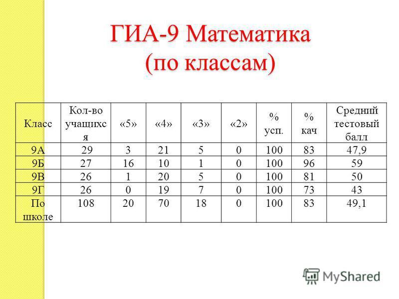 ГИА-9 Математика (по классам) Класс Кол-во учащихся «5»«4»«3»«2» % суп. % кач Средний тестовый балл 9А 29321501008347,9 9Б271610101009659 9В26120501008150 9Г26019701007343 По школе 10820701801008349,1