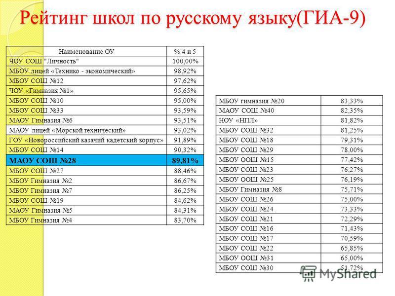 Рейтинг школ по русскому языку(ГИА-9) Наименование ОУ % 4 и 5 ЧОУ СОШ