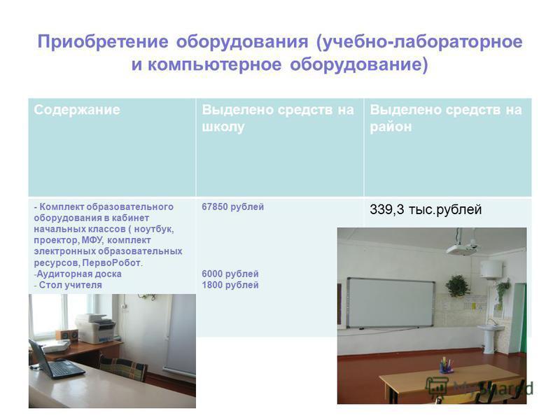 Приобретение оборудования (учебно-лабораторное и компьютерное оборудование) Содержание Выделено средств на школу Выделено средств на район - Комплект образовательного оборудования в кабинет начальных классов ( ноутбук, проектор, МФУ, комплект электро