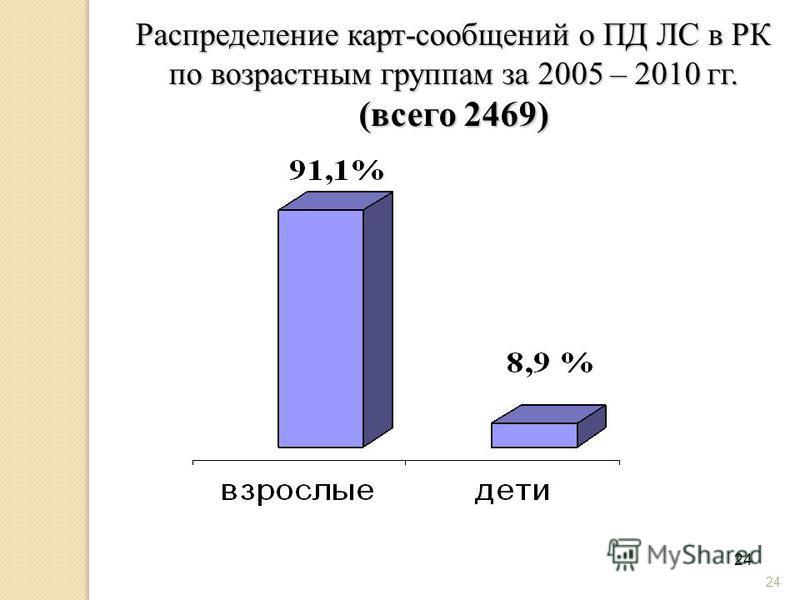 24 Распределение карт-сообщений о ПД ЛС в РК по возрастным группам за 2005 – 2010 гг. (всего 2469)