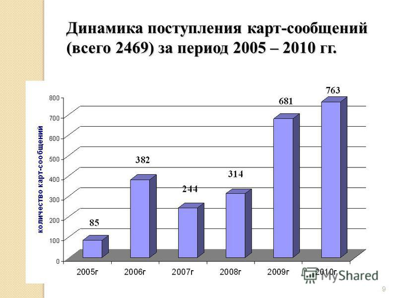 9 9 Динамика поступления карт-сообщений (всего 2469) за период 2005 – 2010 гг.