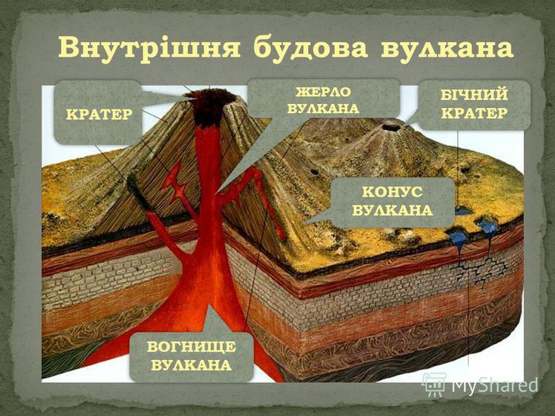 Внутрішня будова вулкана КРАТЕР ЖЕРЛО ВУЛКАНА ЖЕРЛО ВУЛКАНА БІЧНИЙ КРАТЕР БІЧНИЙ КРАТЕР КОНУС ВУЛКАНА ВОГНИЩЕ ВУЛКАНА