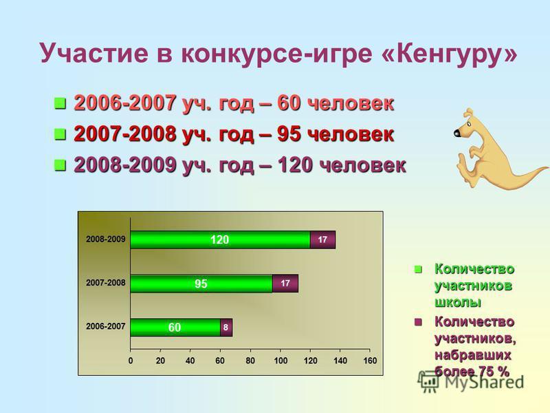 Участие в конкурсе-игре «Кенгуру» 60 95 120 8 17 020406080100120140160 2006-2007 2007-2008 2008-2009 2006-2007 уч. год – 60 человек 2006-2007 уч. год – 60 человек 2007-2008 уч. год – 95 человек 2007-2008 уч. год – 95 человек 2008-2009 уч. год – 120 ч