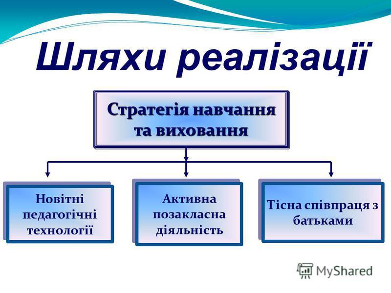 Шляхи реалізації Стратегія навчання та виховання Новітні педагогічні технології Активна позакласна діяльність Тісна співпраця з батьками