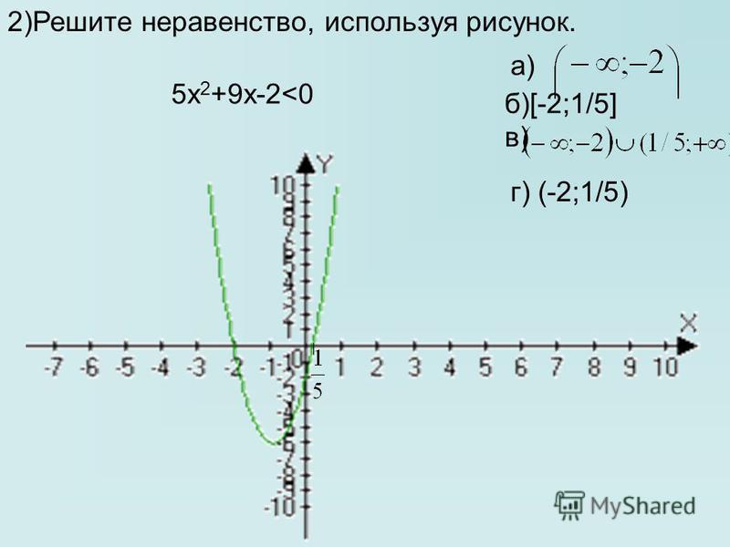 2)Решите неравенство, используя рисунок. 5 х 2 +9 х-2<0 б)[-2;1/5] в) г) (-2;1/5) а)