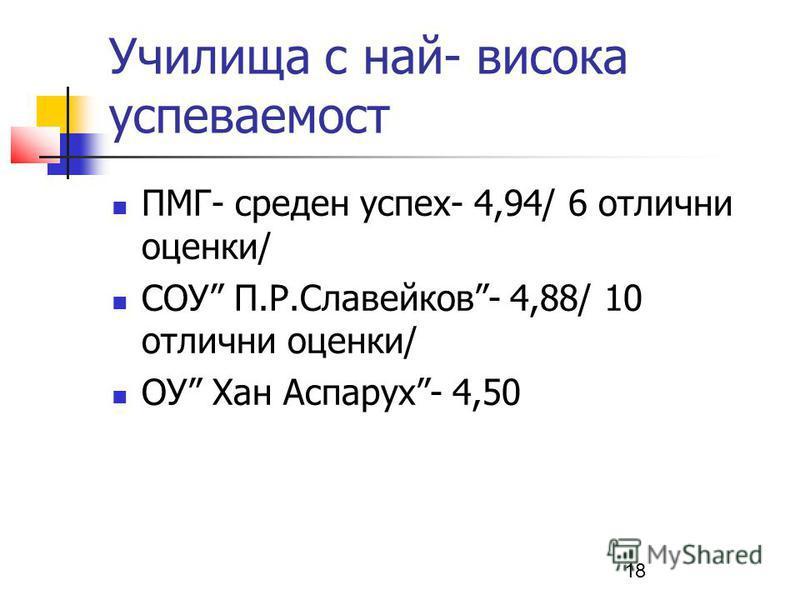 18 Училища с най- висока успеваемост ПМГ- среден успех- 4,94/ 6 отлични оценки/ СОУ П.Р.Славейков- 4,88/ 10 отлични оценки/ ОУ Хан Аспарух- 4,50