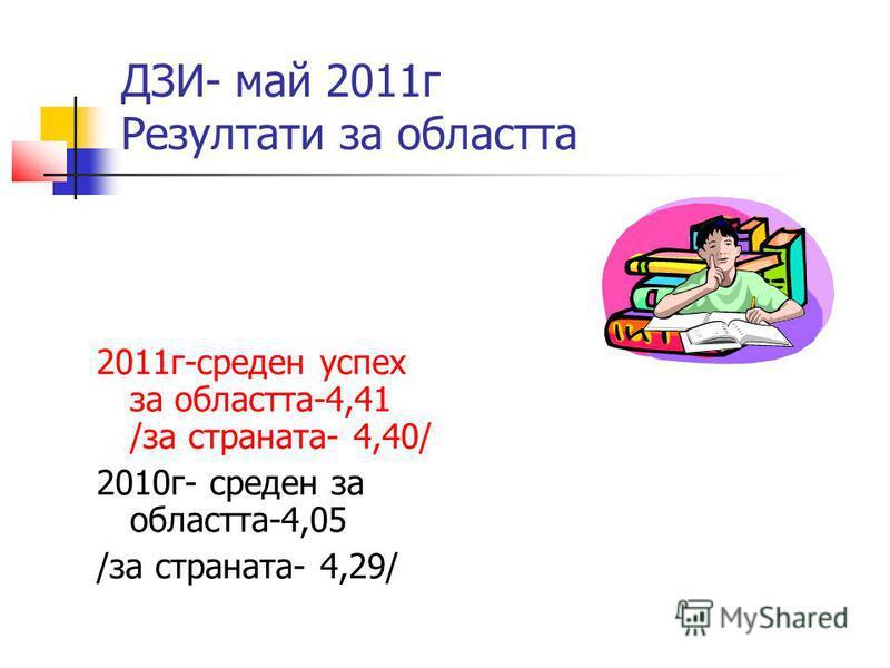 ДЗИ- май 2011г Резултати за областта 2011г-среден успех за областта-4,41 /за страната- 4,40/ 2010г- среден за областта-4,05 /за страната- 4,29/