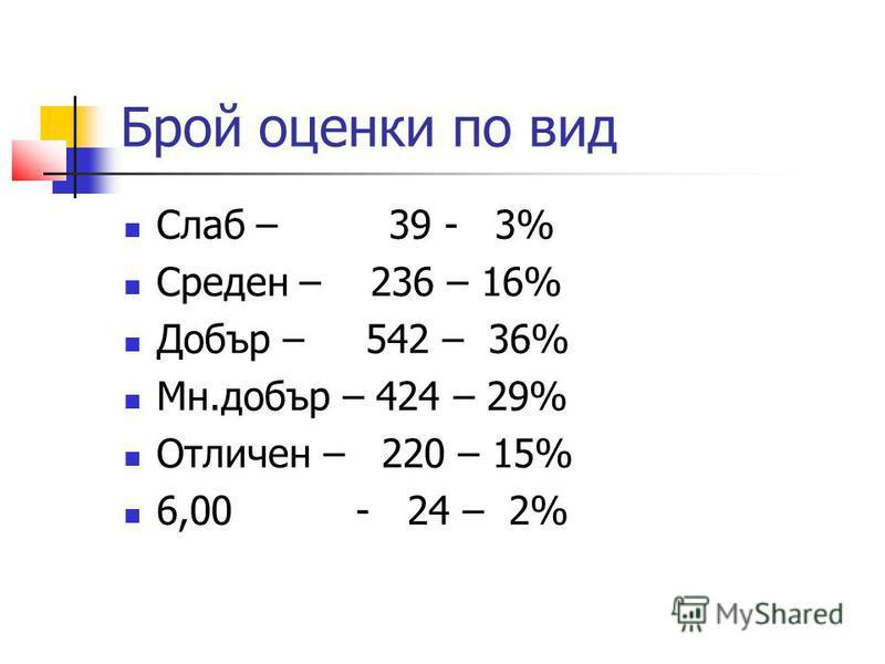 Брой оценки по вид Слаб – 39 - 3% Среден – 236 – 16% Добър – 542 – 36% Мн.добър – 424 – 29% Отличен – 220 – 15% 6,00 - 24 – 2%