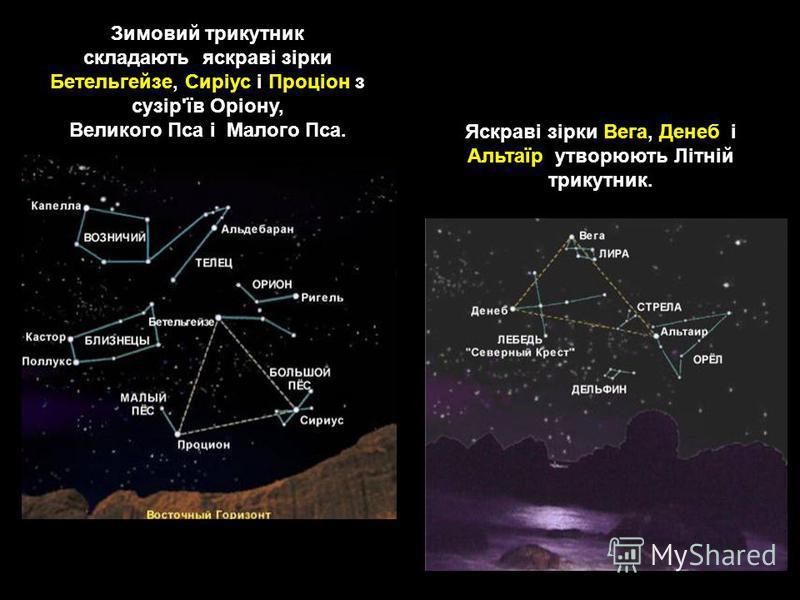 Зимовий трикутник складають яскраві зірки Бетельгейзе, Сиріус і Проціон з сузір'їв Оріону, Великого Пса і Малого Пса. Яскраві зірки Вега, Денеб і Альтаїр утворюють Літній трикутник.