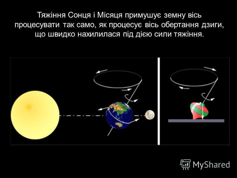 Тяжіння Сонця і Місяця примушує земну вісь процесувати так само, як процесує вісь обертання дзиги, що швидко нахилилася під дією сили тяжіння.
