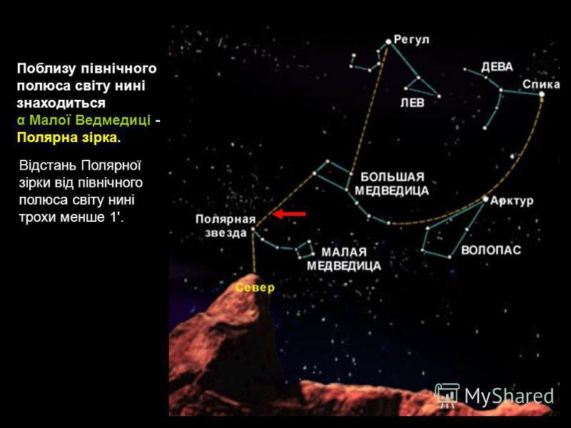 Відстань Полярної зірки від північного полюса світу нині трохи менше 1'. Поблизу північного полюса світу нині знаходиться α Малої Ведмедиці - Полярна зірка.