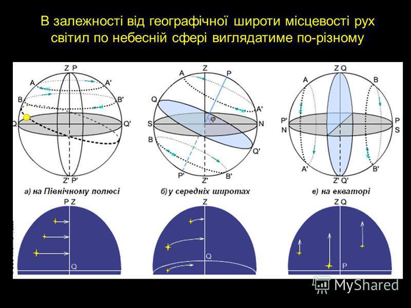 В залежності від географічної широти місцевості рух світил по небесній сфері виглядатиме по-різному