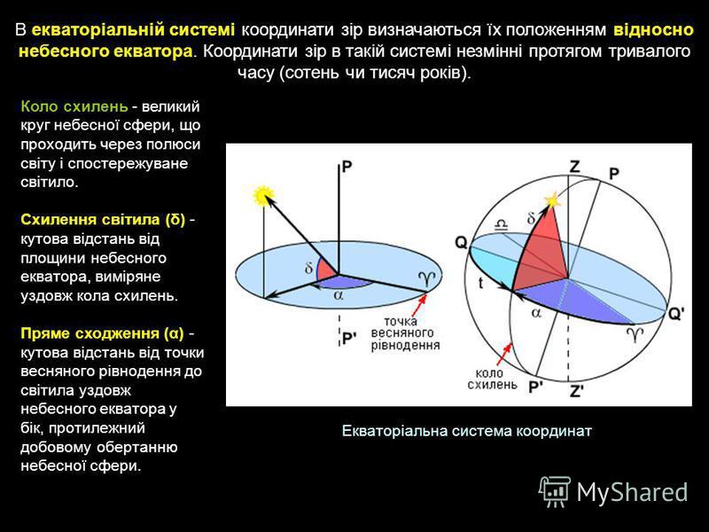 Екваторіальна система координат Коло схилень - великий круг небесної сфери, що проходить через полюси світу і спостережуване світило. Схилення світила (δ) - кутова відстань від площини небесного екватора, виміряне уздовж кола схилень. Пряме сходження