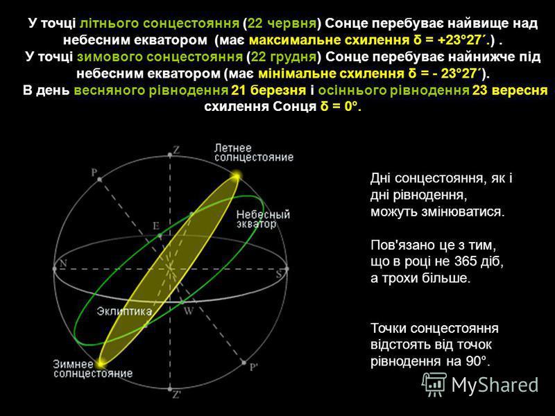 У точці літнього сонцестояння (22 червня) Сонце перебуває найвище над небесним екватором (має максимальне схилення δ = +23°27´.). У точці зимового сонцестояння (22 грудня) Сонце перебуває найнижче під небесним екватором (має мінімальне схилення δ = -