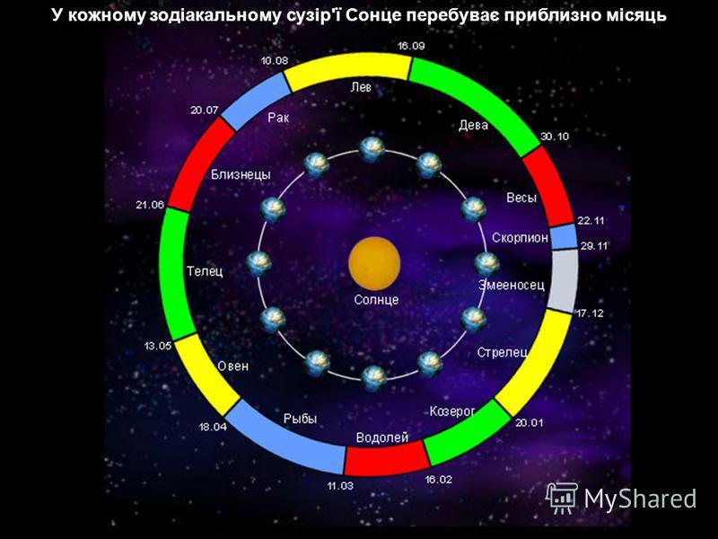 У кожному зодіакальному сузір'ї Сонце перебуває приблизно місяць
