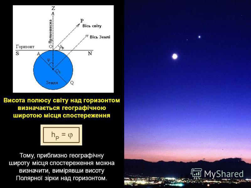Тому, приблизно географічну широту місця спостереження можна визначити, вимірявши висоту Полярної зірки над горизонтом. Висота полюсу світу над горизонтом визначається географічною широтою місця спостереження