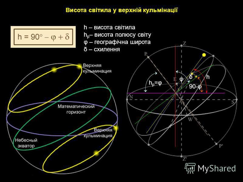 Висота світила у верхній кульмінації hp=φhp=φ h φ 90-φ δ h – висота світила h p – висота полюсу світу φ – географічна широта δ – схилення