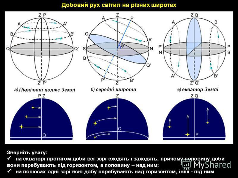 Добовий рух світил на різних широтах Зверніть увагу: на екваторі протягом доби всі зорі сходять і заходять, причому половину доби вони перебувають під горизонтом, а половину – над ним; на полюсах одні зорі всю добу перебувають над горизонтом, інші -