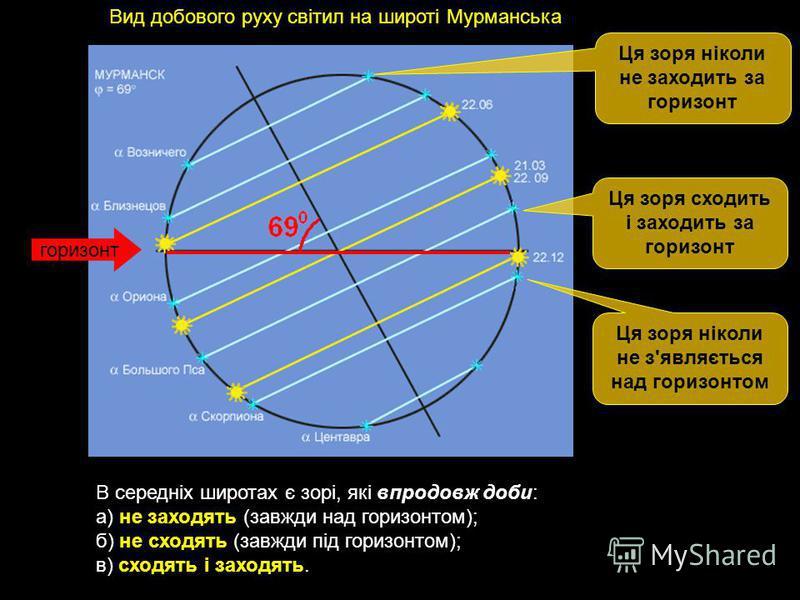 Вид добового руху світил на широті Мурманська В середніх широтах є зорі, які впродовж доби: а) не заходять (завжди над горизонтом); б) не сходять (завжди під горизонтом); в) сходять і заходять. Ця зоря ніколи не заходить за горизонт Ця зоря сходить і