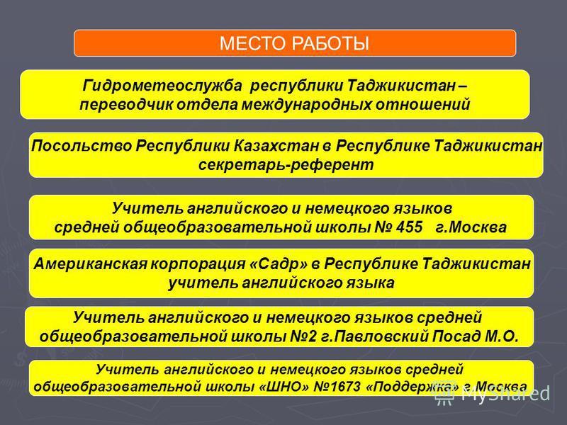 МЕСТО РАБОТЫ Гидрометеослужба республики Таджикистан – переводчик отдела международных отношений Посольство Республики Казахстан в Республике Таджикистан секретарь-референт Учитель английского и немецкого языков средней общеобразовательной школы 455