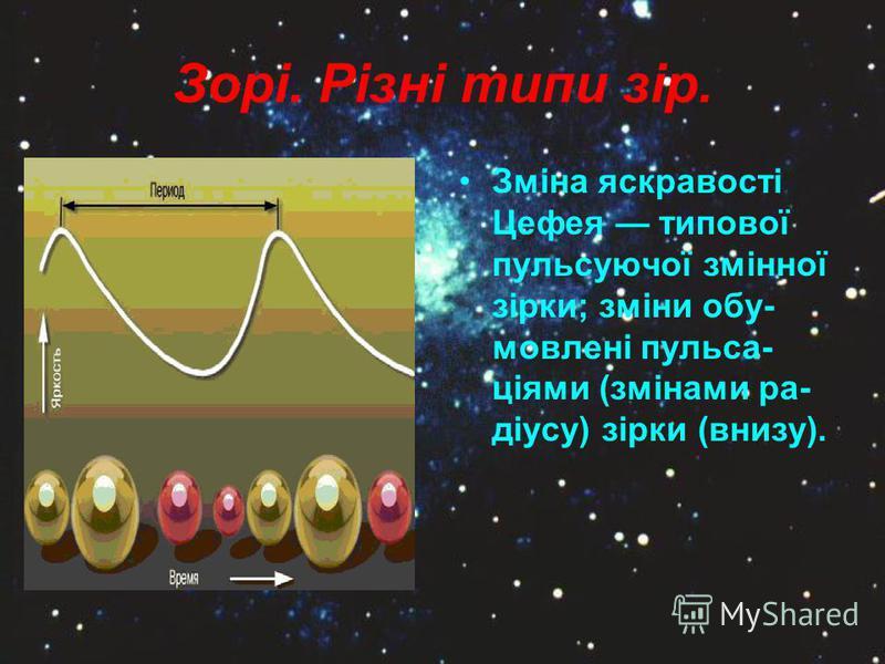 Зорі. Різні типи зір. Зміна яскравості Цефея типової пульсуючої змінної зірки; зміни обу- мовлені пульса- ціями (змінами ра- діусу) зірки (внизу).