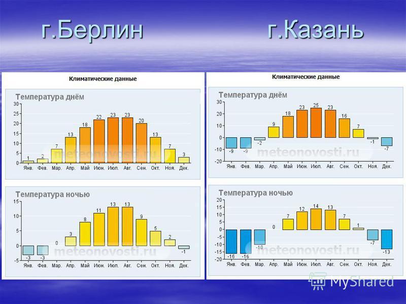 г.Берлин г.Казань