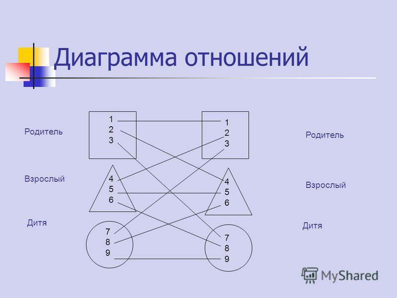 Диаграмма отношений Родитель Взрослый Дитя Родитель Взрослый Дитя 123123 123123 456456 456456 789789 789789