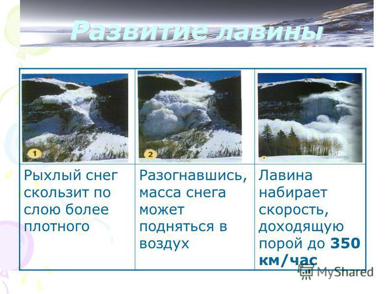 Развитие лавины Рыхлый снег скользит по слою более плотного Разогнавшись, масса снега может подняться в воздух Лавина набирает скорость, доходящую порой до 350 км/час