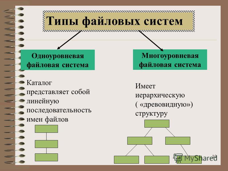 10 Типы файловых систем Одноуровневая файловая система Многоуровневая файловая система Каталог представляет собой линейную последовательность имен файлов Имеет иерархическую ( «древовидную») структуру