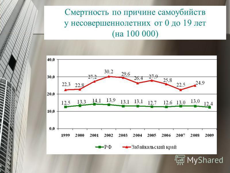 Смертность по причине самоубийств у несовершеннолетних от 0 до 19 лет (на 100 000)