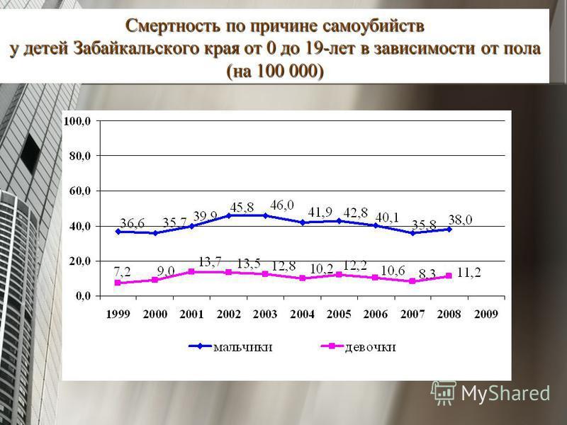 Смертность по причине самоубийств у детей Забайкальского края от 0 до 19-лет в зависимости от пола (на 100 000)