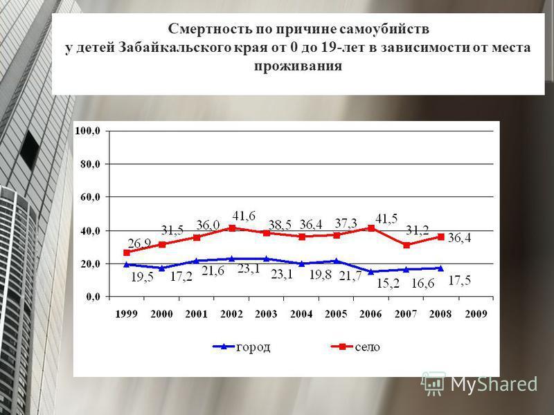 Смертность по причине самоубийств у детей Забайкальского края от 0 до 19-лет в зависимости от места проживания