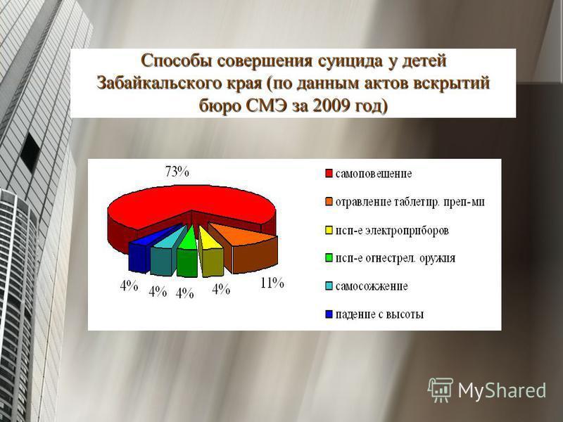 Способы совершения суицида у детей Забайкальского края (по данным актов вскрытий бюро СМЭ за 2009 год)