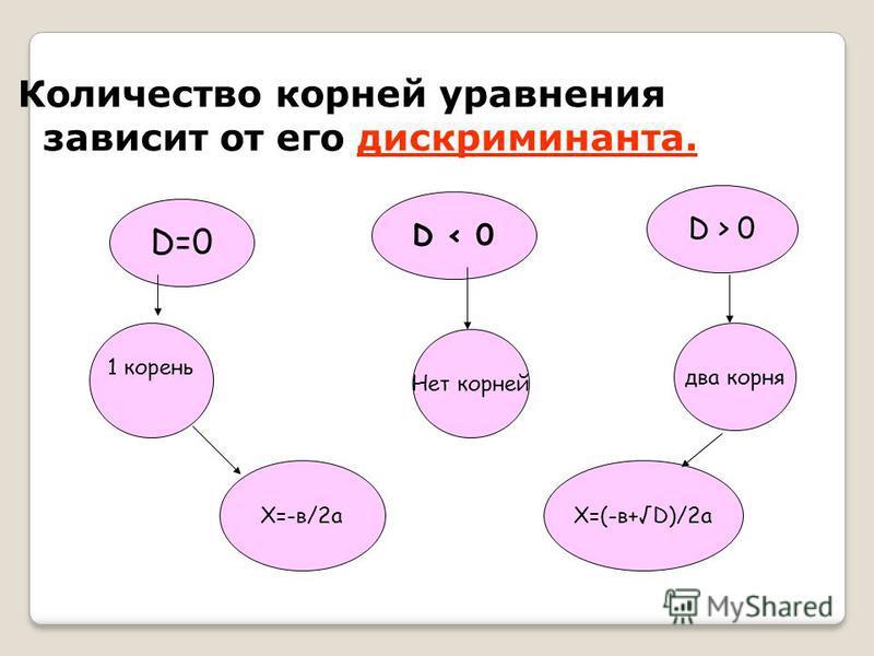 Количество корней уравнения зависит от его дискриминанта. D=0 D < 0 D > 0 1 корень Нет корней два корня Х=-в/2 аХ=(-в+D)/2 а