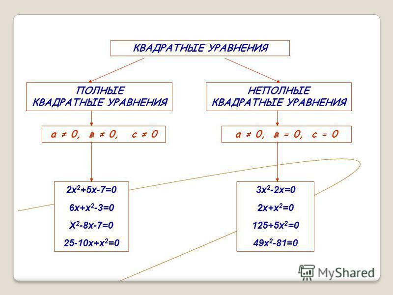 ПОЛНЫЕ КВАДРАТНЫЕ УРАВНЕНИЯ НЕПОЛНЫЕ КВАДРАТНЫЕ УРАВНЕНИЯ КВАДРАТНЫЕ УРАВНЕНИЯ а 0, в 0, с 0 а 0, в = 0, с = 0 2 х 2 +5 х-7=0 6 х+х 2 -3=0 Х 2 -8 х-7=0 25-10 х+х 2 =0 3 х 2 -2 х=0 2 х+х 2 =0 125+5 х 2 =0 49 х 2 -81=0
