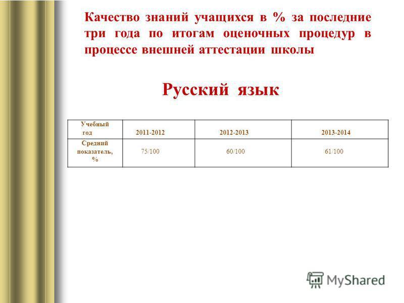 Русский язык Учебный год 2011-2012 2012-2013 2013-2014 Средний показатель, % 75/100 60/100 61/100 Качество знаний учащихся в % за последние три года по итогам оценочных процедур в процессе внешней аттестации школы