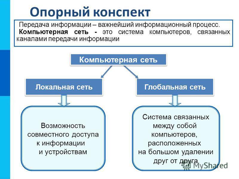 Опорный конспект Передача информации – важнейший информационный процесс. Компьютерная сеть - это система компьютеров, связанных каналами передачи информации Локальная сеть Глобальная сеть Возможность совместного доступа к информации и устройствам Сис
