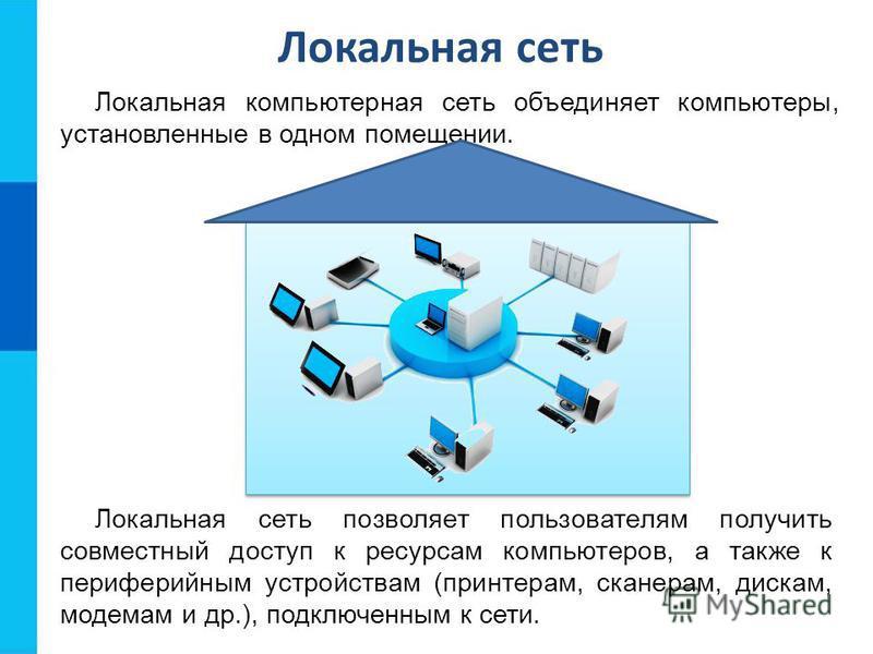 Локальная сеть Локальная компьютерная сеть объединяет компьютеры, установленные в одном помещении. Локальная сеть позволяет пользователям получить совместный доступ к ресурсам компьютеров, а также к периферийным устройствам (принтерам, сканерам, диск