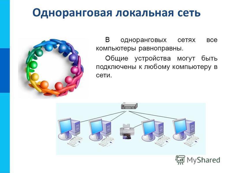 Одноранговая локальная сеть В одноранговых сетях все компьютеры равноправны. Общие устройства могут быть подключены к любому компьютеру в сети.