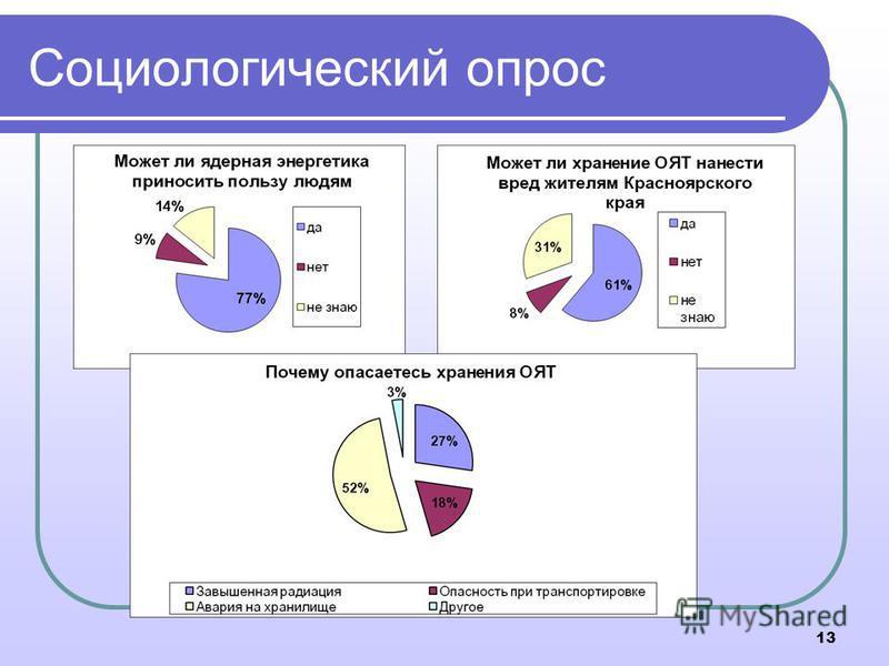 Социологический опрос 13