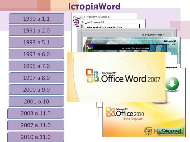 Історія Word 1990 в.1.1 1991 в.2.0 1993 в.5.1 1993 в.6.0 1995 в.7.0 1997 в.8.0 2000 в.9.0 2001 в.10 2003 в.11.0 2007 в.11.0 2010 в.11.0