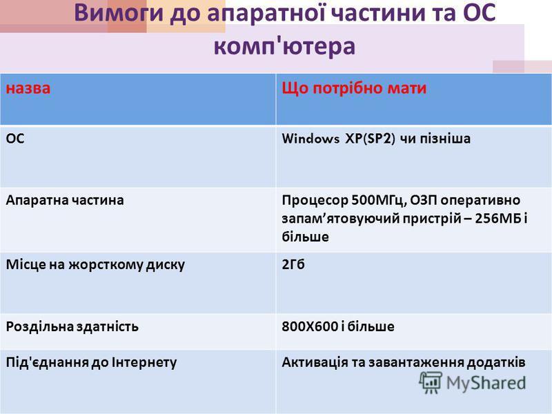 Вимоги до апаратної частини та ОС комп ' ютера назваЩо потрібно мати ОС Windows XP(SP2) чи пізніша Апаратна частинаПроцесор 500 МГц, ОЗП оперативно запам ятовуючий пристрій – 256 МБ і більше Місце на жорсткому диску 2 Гб Роздільна здатність 800 Х 600