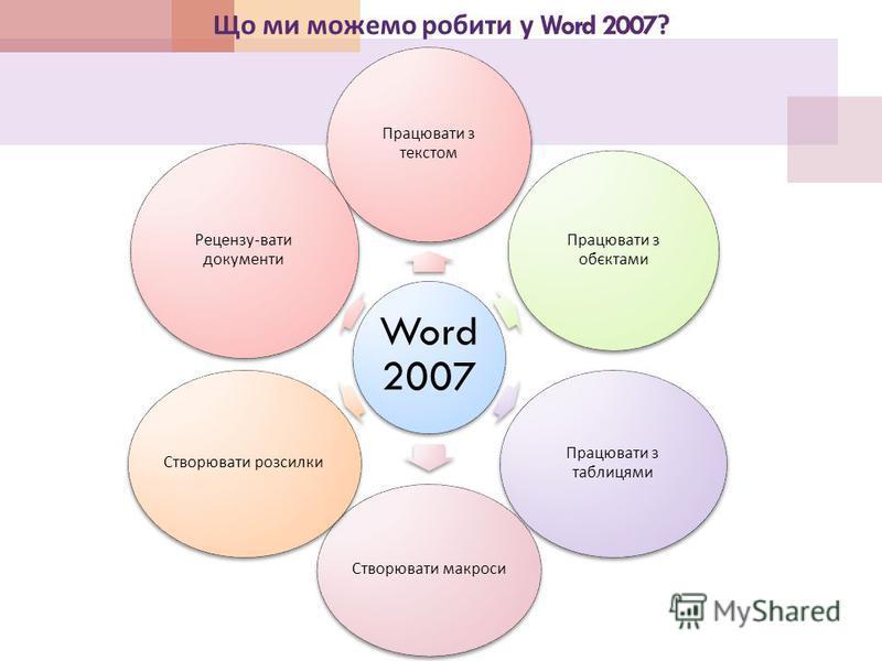 Що ми можемо робити у Word 2007? Word 2007 Працювати з текстом Працювати з обєктами Працювати з таблицями Створювати макроси Створювати розсилки Рецензу - вати документи