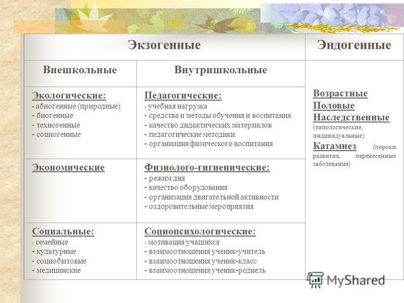 Экзогенные Эндогенные Внешкольные Внутришкольные Возрастные Половые Наследственные (типологические, индивидуальные) Катамнез (пороки развития, перенесенные заболевания) Экологические: - абиогенные (природные) - биогенные - техногенные - социогенные П