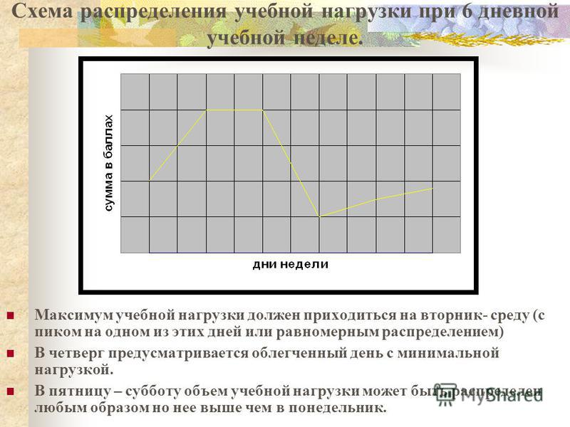 Схема распределения учебной нагрузки при 6 дневной учебной неделе. Максимум учебной нагрузки должен приходиться на вторник- среду (с пиком на одном из этих дней или равномерным распределением) В четверг предусматривается облегченный день с минимально