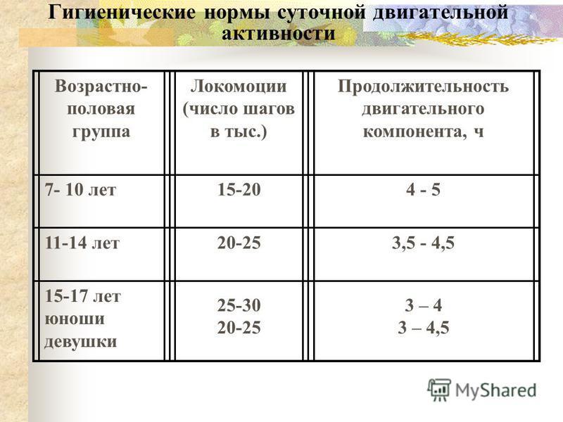 Гигиенические нормы суточной двигательной активности Возрастно- половая группа Локомоции (число шагов в тыс.) Продолжительность двигательного компонента, ч 7- 10 лет 15-204 - 5 11-14 лет 20-253,5 - 4,5 15-17 лет юноши девушки 25-30 20-25 3 – 4 3 – 4,